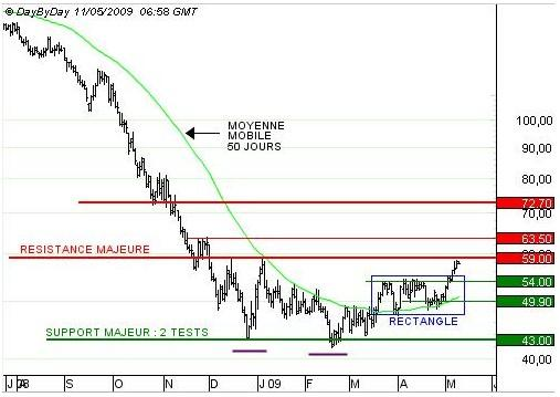 http://broker-forex.fr/forum/userimages/Brent-110509.jpg