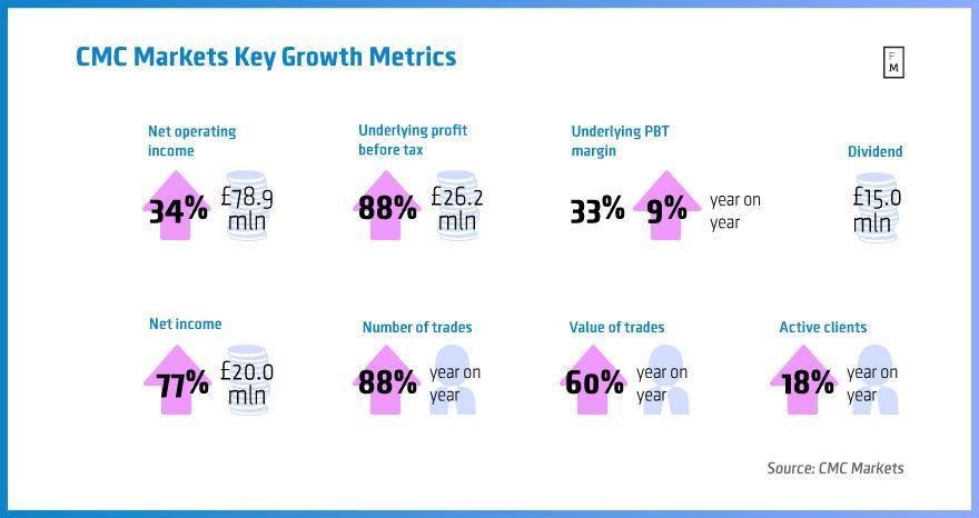 http://www.broker-forex.fr/forum/userimages/CMC-Markets-metrics.jpg