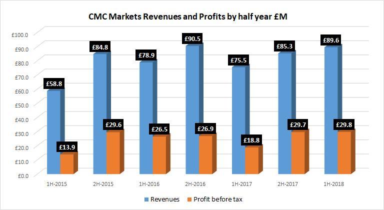 http://www.broker-forex.fr/forum/userimages/CMC-Markets-resultats-S1-2018.png