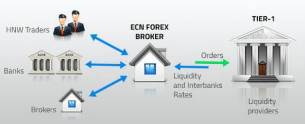 http://www.broker-forex.fr/forum/userimages/ECN.PNG