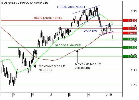 http://broker-forex.fr/forum/userimages/EURUSD250110.jpg