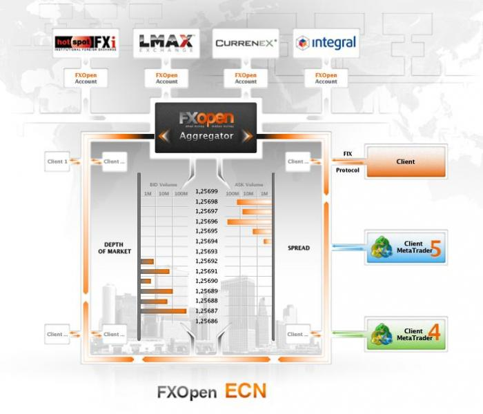 FX-Open-Agregateur-ECN.jpg
