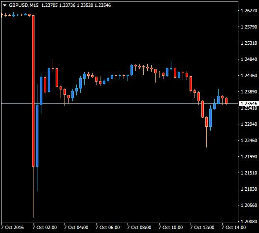 http://www.broker-forex.fr/forum/userimages/GBPUSD-flash-crash.png
