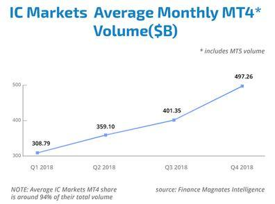 IC-Markets-volume-moyen.JPG