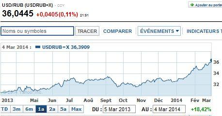 http://www.broker-forex.fr/forum/userimages/USD-RUB.JPG