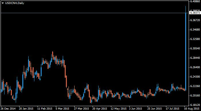 http://www.broker-forex.fr/forum/userimages/USDCNHDaily.png