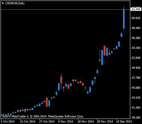 http://www.broker-forex.fr/forum/userimages/USDRUBDaily.png