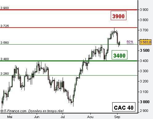 http://broker-forex.fr/forum/userimages/ana-cac40.jpg