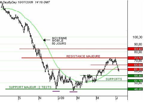 http://broker-forex.fr/forum/userimages/brent130709.jpg