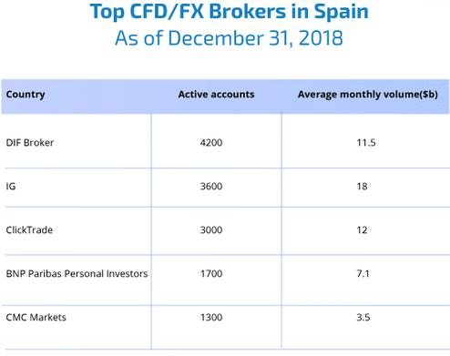 http://www.broker-forex.fr/forum/userimages/brokers-en-espagne.PNG