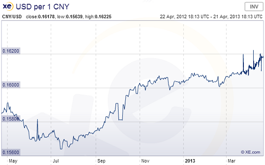 http://www.broker-forex.fr/forum/userimages/chine-usd-cny.png