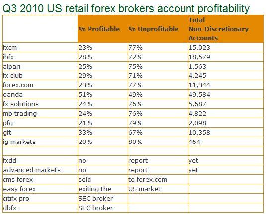 United states forex brokers