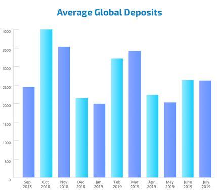 http://www.broker-forex.fr/forum/userimages/depot-moyen-global.PNG