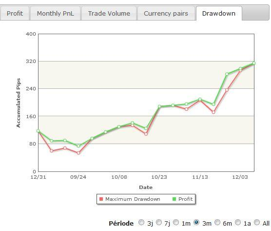 http://broker-forex.fr/forum/userimages/drawdown.JPG