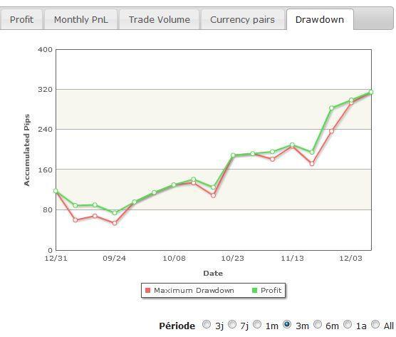 http://broker-forex.fr/forum/userimages/drawdown.JPG