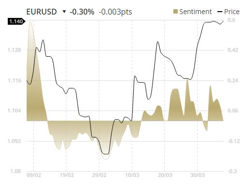http://www.broker-forex.fr/forum/userimages/etx-capital-graph-sentiment.png