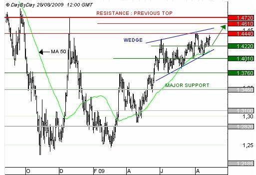 http://broker-forex.fr/forum/userimages/euro2808.jpg