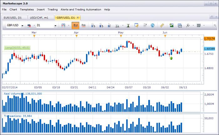 Fxcm options binaires