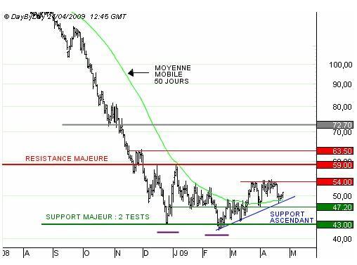 http://broker-forex.fr/forum/userimages/graph-brent-2704.jpg