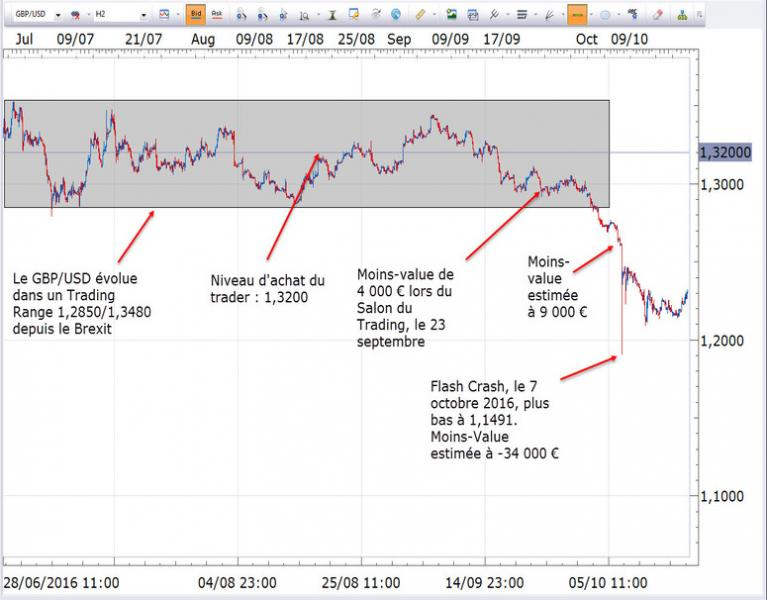 http://www.broker-forex.fr/forum/userimages/graphique-GBPUSD.jpg