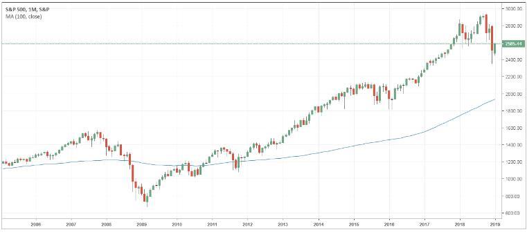 http://www.broker-forex.fr/forum/userimages/graphique-SP500.PNG