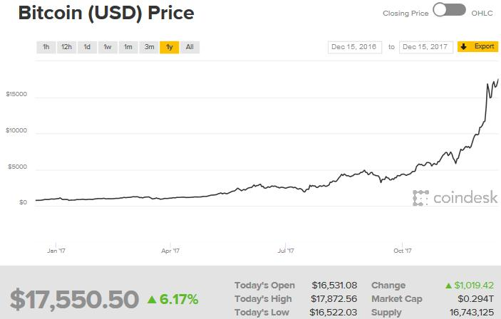 http://www.broker-forex.fr/forum/userimages/graphique-bitcoin.PNG