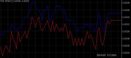 http://www.broker-forex.fr/forum/userimages/graphique-tick-ctrader.jpg