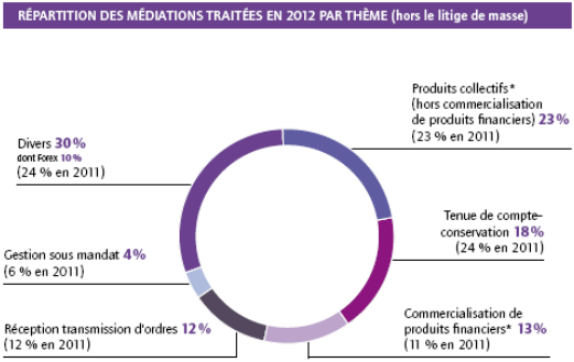 http://www.broker-forex.fr/forum/userimages/mediation-AMF-2012.PNG