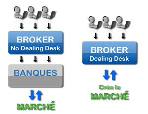http://www.broker-forex.fr/forum/userimages/no-dealing-desk.png