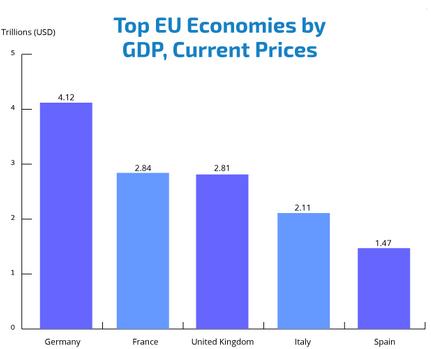 http://www.broker-forex.fr/forum/userimages/principales-economies-de-UE.PNG