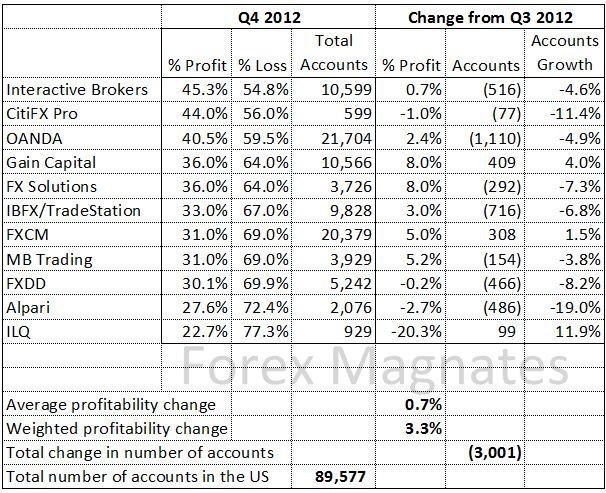 http://www.broker-forex.fr/forum/userimages/rapport-forex-T4-2012.jpg