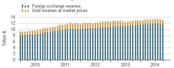 http://www.broker-forex.fr/forum/userimages/reserves-de-change-mondiales.JPG