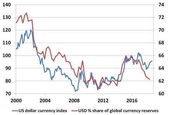 http://www.broker-forex.fr/forum/userimages/reserves-dollars.JPG