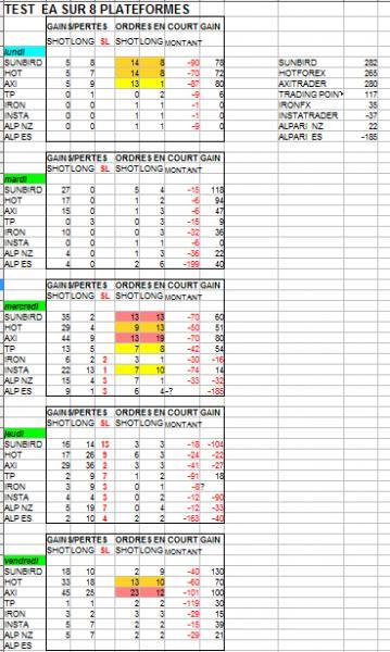 http://www.broker-forex.fr/forum/userimages/test-1-EA-sur-8-plateforme.PNG