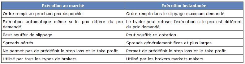 http://www.broker-forex.fr/forum/userimages/types-execution.PNG