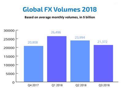 http://www.broker-forex.fr/forum/userimages/volume-trading-forex-2018.JPG