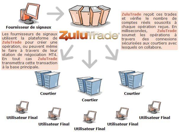 http://www.broker-forex.fr/forum/userimages/zulutrade-doc.JPG