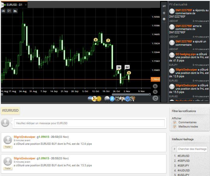 http://www.broker-forex.fr/forum/userimages/zulutrade-graphique.JPG