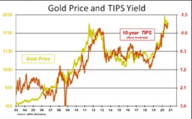correlation-or-dette.png