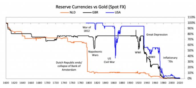 monnaies-de-reserve-vs-or.png