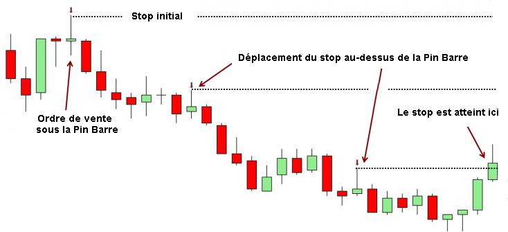 stop-loss-dynamique.png