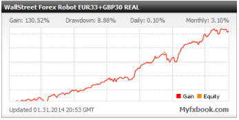 Wallstreet forex robot performance