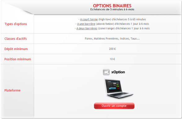 Difference forex option binaire