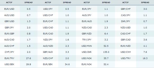 Forex broker 0 pip spread