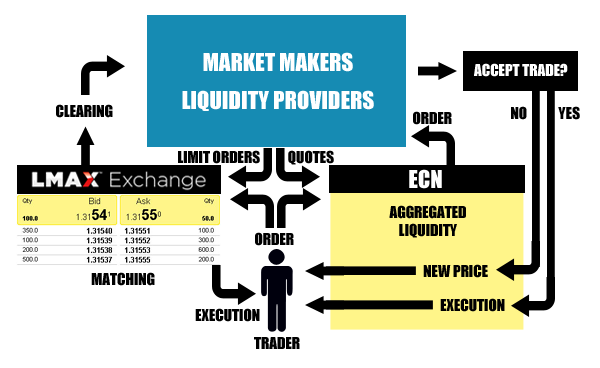 Types of forex brokers: ECN - STP - NDD - DD. DD - Dealing Desk: A dealing desk broker is a market maker. Market makers typically offer fixed spreads and may elect to quote above or below actual market prices at any time. Market makers are always the counterparty of the trader, who doesn't trade directly with the liquidity providers.