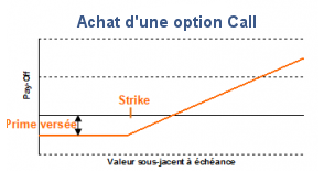 Option achat CALL