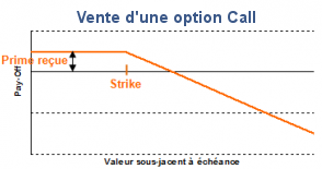 Option vente CALL