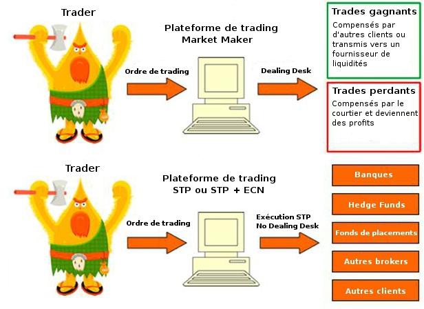 Ecn stp ndd forex brokers