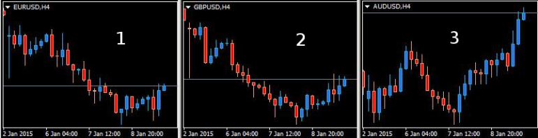 Trading des corrélations forex