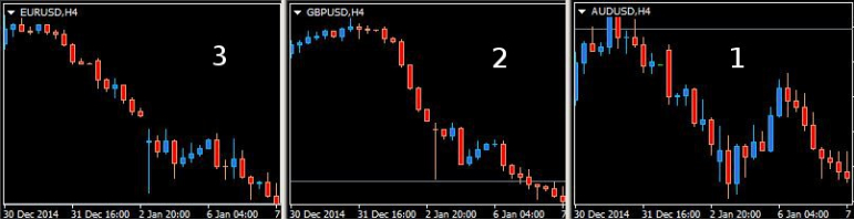 Trading des corrélations forex 2